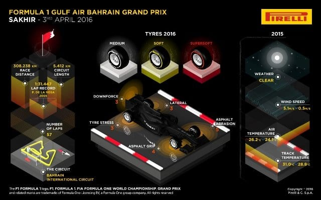 GP do Bahrain - Pirelli