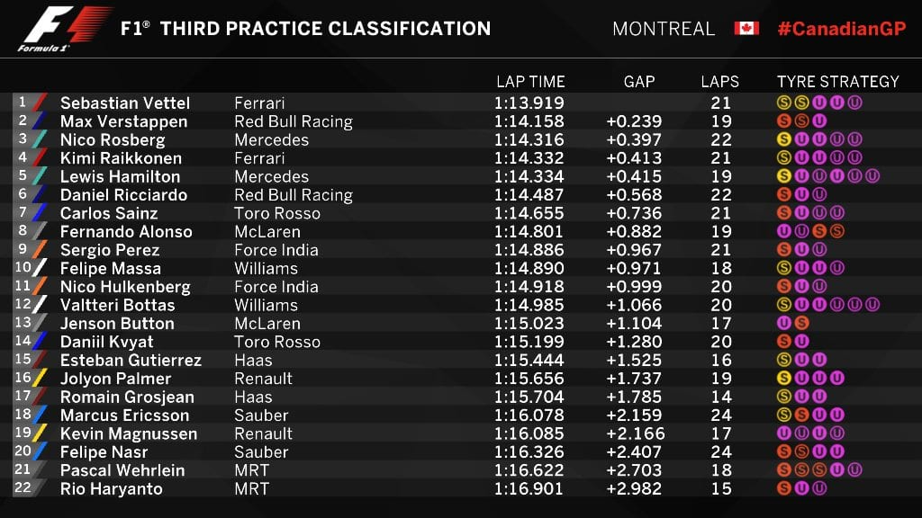 20160611_canadiangp_fp3