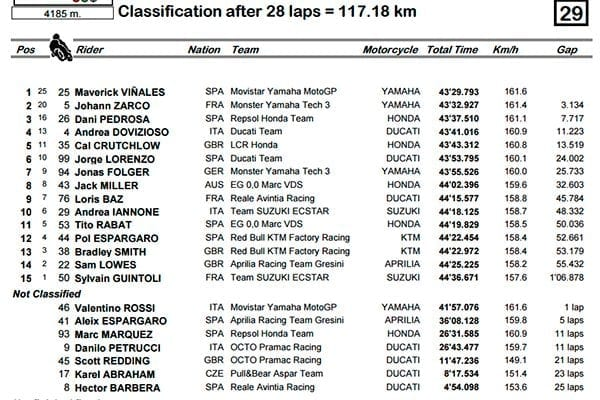 Classificação Final - MotoGP - Le Mans